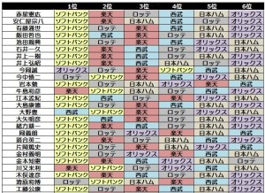 2014パ・リーグ順位予想