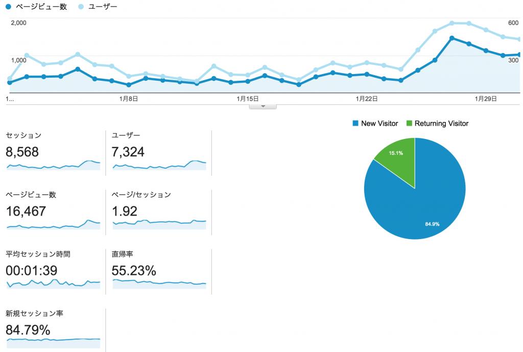 201501_analytics