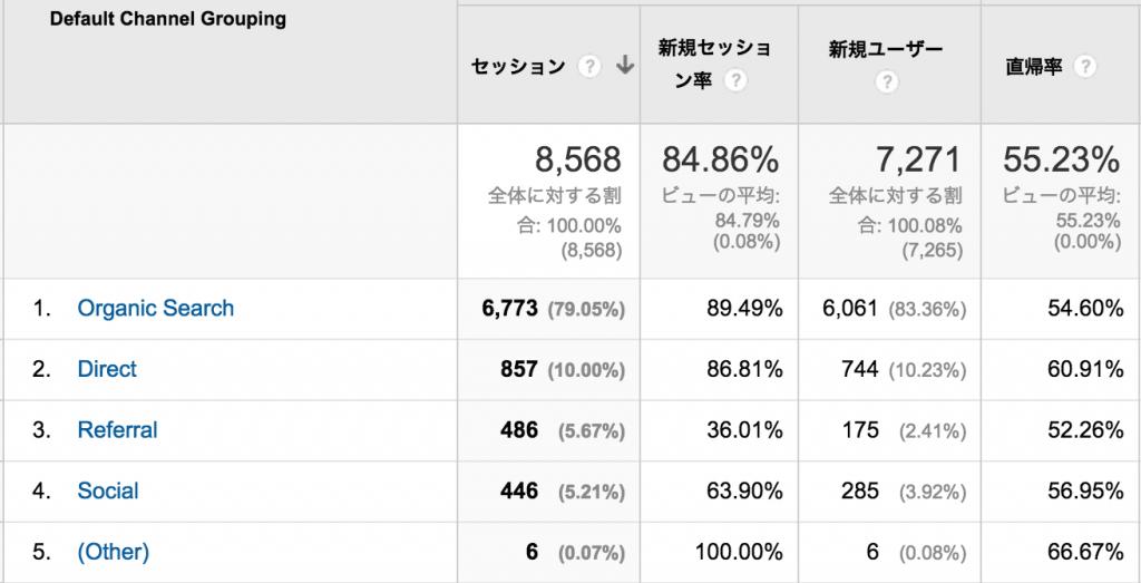 organic_analytics