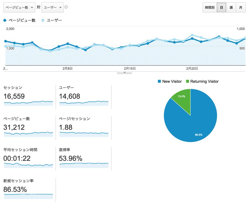analytics201502