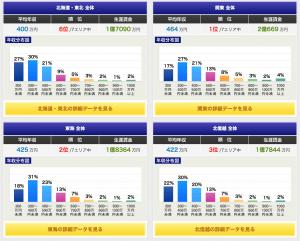 都道府県平均年収1