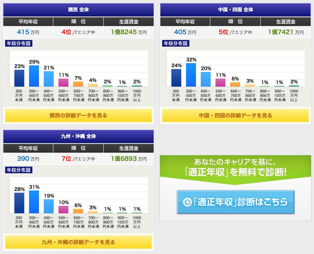 都道府県平均年収2