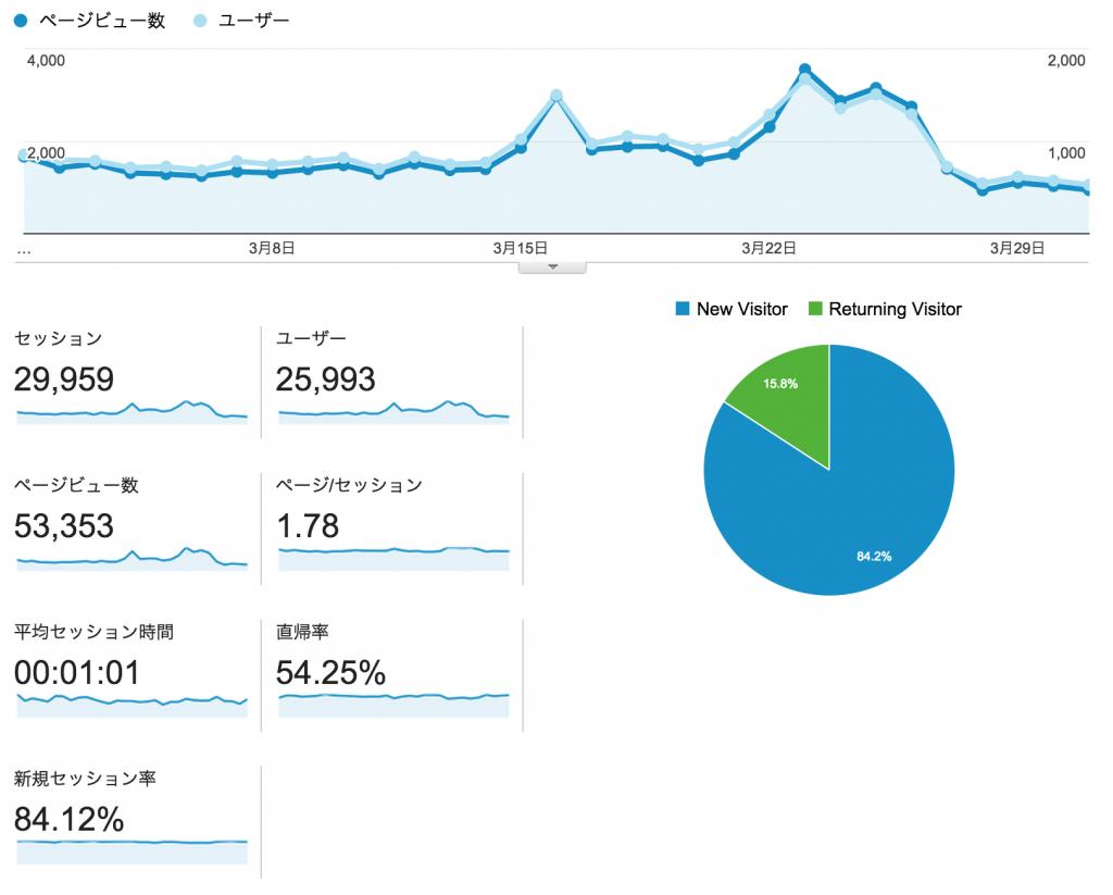 analytics201503