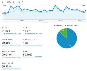 google_analytics201505
